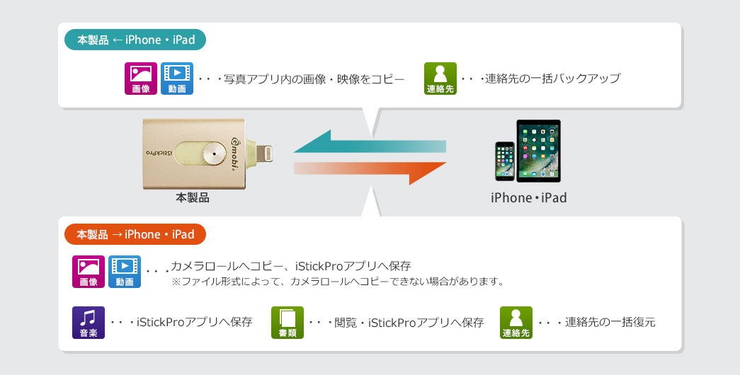 本製品←iPhone・iPad 本製品→iPhone・iPad